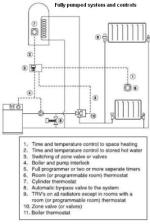 Typical Wiring Diagram For Central Heating : Hydronic central heating what it is and how works