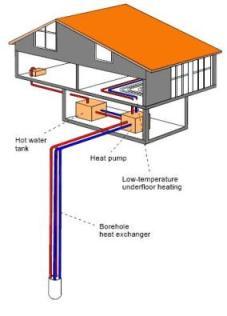 Vertical closed loop system