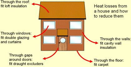 heat loss from houses