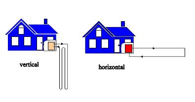 vertical and horizontal closed loop system