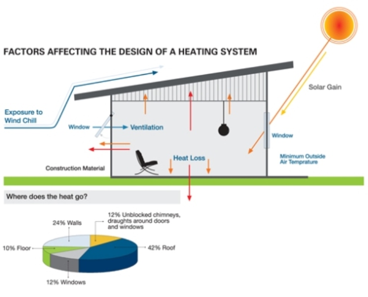Reducing Heat Loss
