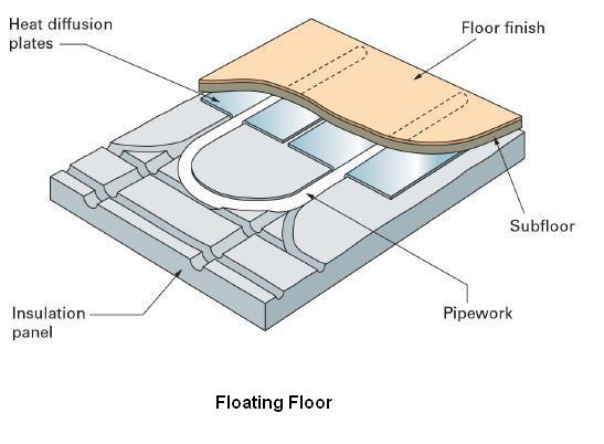 Underfloor Heating Floating Floor Home Flooring Ideas
