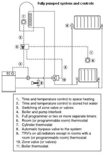 fully_pumped_system hydronic central heating what it is and how it works? boiler pump overrun wiring diagram at reclaimingppi.co