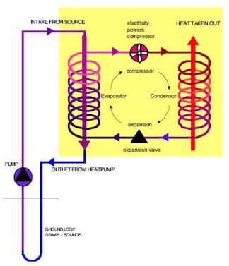 Process of heat exchange