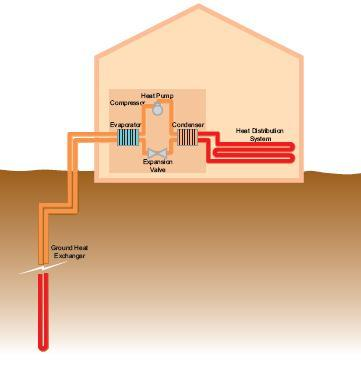 Heat pumps how they work made easy House heating systems