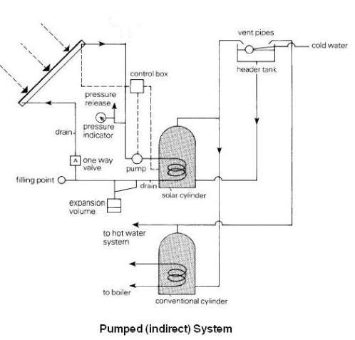 pumped indirect system