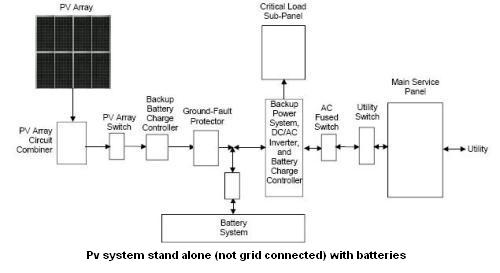 schematic of a stand alone battery stored  PV system