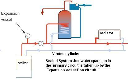 vented cylinder and sealed system - central heating graphic