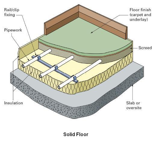 Underfloor Heating Why It S So Efficient In Heating Your