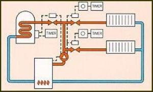 Central Heating Design on honeywell primary control wiring diagram