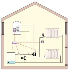 Typical central heating layout with hot water storage