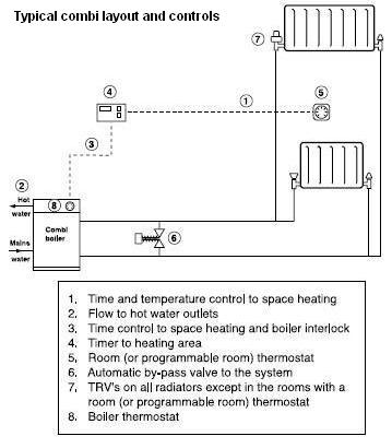 Typical Combi system - Click image to enlarge