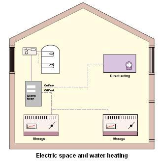 Electric storage space heating and hot water provision