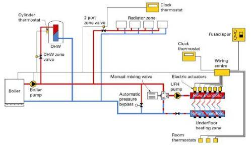 Hydronic Central Heating - What it is and How it Works? on