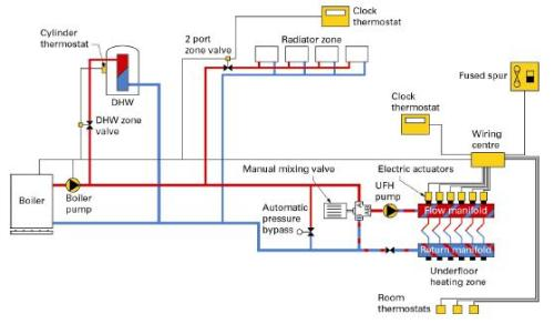 Wiring Diagram For Domestic Central Heating System : Hydronic central heating what it is and how works